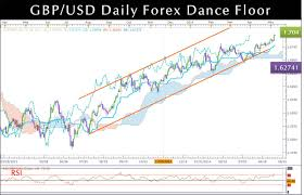 Gbpusd Daily Technical Forex Analysis Candlestick Chart
