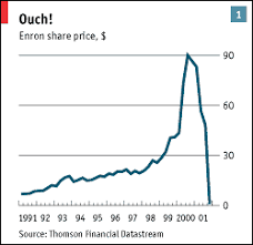Enron Share Price Chart The Amazing Disintegrating Firm Enron