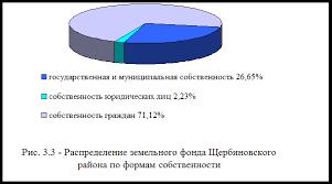 Дипломная работа Порядок осуществления государственного  В соответствии с Земельным кодексом в собственности Российской Федерации субъектов Российской Федерации муниципальной собственности находятся земельные
