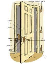 door jamb. Interior Door Jamb Inspiring Home Ideas