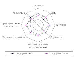 Курсовая работа Анализ конкурентоспособности предприятия  Рисунок 1 5 Многоугольник конкурентоспособности Если подойти одинаково к оценке конкурентных возможностей ряда фирм накладывая схемы друг на друга то