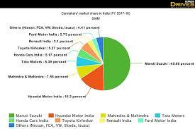Maruti Suzuki Share Price Chart Top 10 Carmakers In India And Their Market Share Maruti