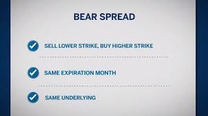 Bear Spread Directional Option Strategies Bear Spreads Youtube