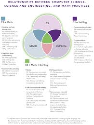 Definition Of Venn Diagram In Mathematics The Venn Diagram Below Describes The Intersection Among