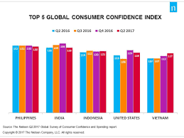 Consumer Confidence Index Chart 2017 Consumer Confidence In The Philippines Is The Most Bullish