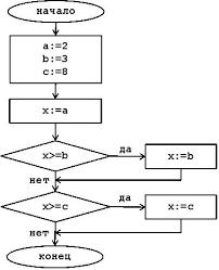 Контрольная работа по курсу Информатика Список литературных  Задача 3 Определить значение х после выполнения алгоритма