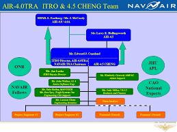 Navair 4 5 Org Chart Technology Readiness Assessment Tra Ppt Download
