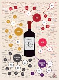 Wine Taste Chart What Are The Basic Types Of Wine Chart Of Styles Tastes Of