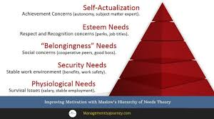 Motivation Applying Maslows Hierarchy Of Needs Theory