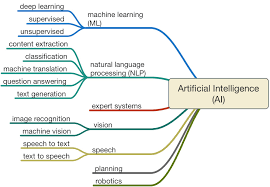 artificial intelligence in law the state of play  what is this thing called ai