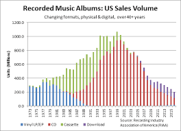 Vinyl Record Sales Chart The Revival Of Vinyl Music Records A Gateway To Consumer