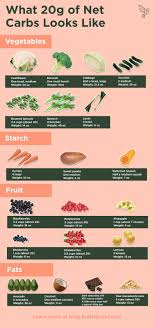 Amount Of Carbs In Foods Chart This Keto Carbohydrate Food Chart Shows You What 20g Of Net