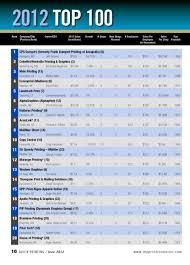 Charts 2012 Top 100 2012 Qp Top 100 Reboot Restart Refresh