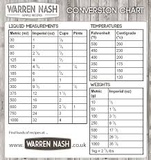 Weights Measures Conversion Online Charts Collection
