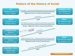 Old Testament Vs New Testament Chart Chart Of The History Of Israel Old Testament History