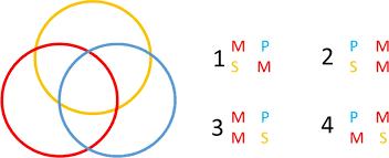 Aaa 2 Venn Diagram Conquering All Syllogism Problems Part 1 1 Simple Trick