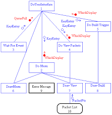 Structure Chart Creator Structure Model Structure Chart Diagrams For Software Design