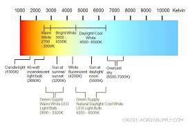 Paradigmatic Luminous Flux Chart 2019