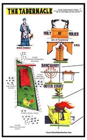 The Tabernacle Chart