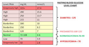 Regular Blood Sugar Levels Chart Blood Glucose Levels Chart
