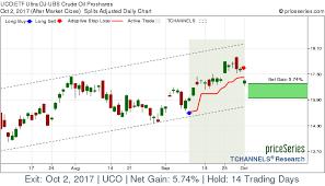 Etf Uco Ultra Dj Ubs Crude Oil Proshares Stock Gains 5 74