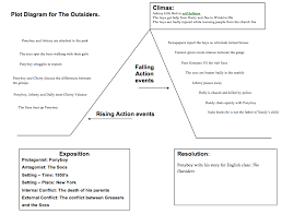 The Outsiders Plot Chart The Outsiders 2014 Plot Diagram