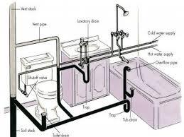 how plumbing works sivan repulse bath proceed plumb toilet diagram clogged blocked bathtub drain