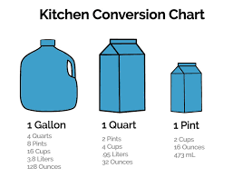 Conversion Chart Gallons To Cups The Gallon Chart 3 Gallons To Ounces Math Conversion Chart