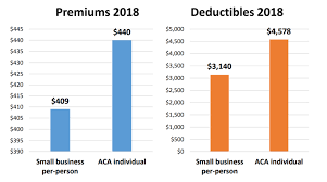 Some companies will qualify for tax credits. Group Health Insurance For Small Business Owners
