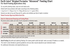 Dyna Gro Feed Chart Feeding Charts And Other Growing Resources