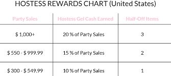 Hostess Sales Chart Party Gelmoment Com