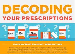 Decoding Your Prescriptions Understanding Pharmacy Abbreviations