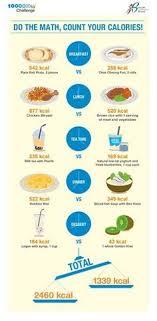 Singapore Food Calories Chart Big Chungus Anxpreslar On Pinterest