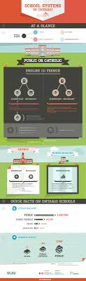 french education system infographic on ontarios school system
