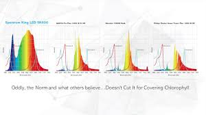 Spectrum King Led Vs Hps Comparison By Spectrum King Led