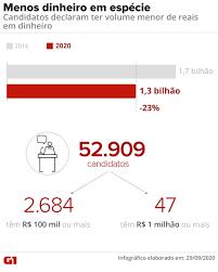 Candidatos a prefeito, vice-prefeito e vereador declaram ter R$ 1,3 bilhão  em dinheiro vivo   Eleição em Números