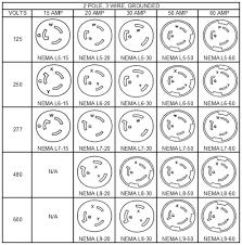 Nema Outlet Chart 24 Abundant Receptacle Chart
