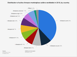 amazon marketplace seller share by