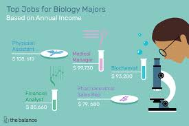 How To Get Into Pharmaceutical Sales Top Jobs For Biology Degree Majors