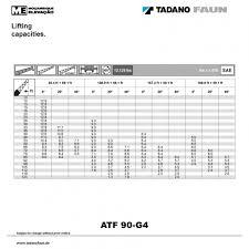 Atf 90 G 4 Mozelev