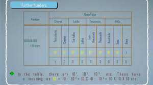 Indian System Of Numeration Indian Numbering System