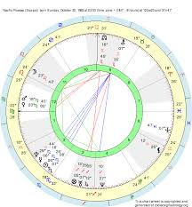 Picasso Natal Chart Birth Chart Nacho Picasso Scorpio Zodiac Sign Astrology