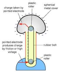 How electric generators work Principle Operation Of Van De Graaff Generator Slideplayer Physics Van De Graaff Generator