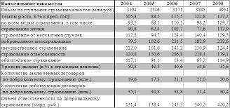 Экономика Оценка финансовой устойчивости предприятия Курсовая  Компанией сформирован сбалансированный портфель страховых взносов Страхование имущественных интересов населения связанное с обеспечением страховой защиты