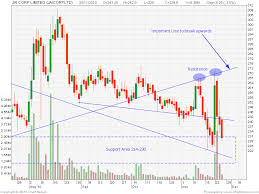 Nse Stock Chart Analysis Centaur Investing Technical Stock Analysis Jai Corp
