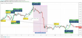 Litecoin Chart Litecoin Price Upsurge Might Lead To The Rally In The Future