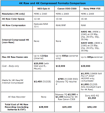 4k Raw Comparison Chart Epic C500 Sony F55 4k Shooters 1