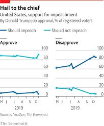 Polls Apart Americans Views On Impeachment Mirror The