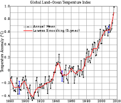 global warming simple english the encyclopedia global warming from