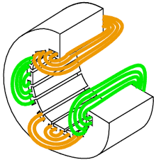 synchronous motors ac motors electronics textbook concentric belts